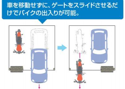 車を移動せずにゲートをスライドさせるだけで出入り可能