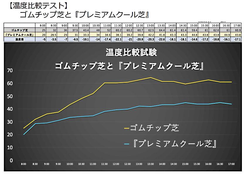 これまでの人工芝と「COOOL TURF」の温度比較