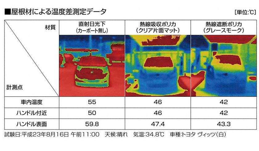 屋根材による温度差測定データ
