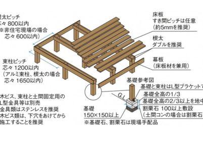 説明画像天然木タンモクウッドデッキセット 塗装済み床板TAKASHO